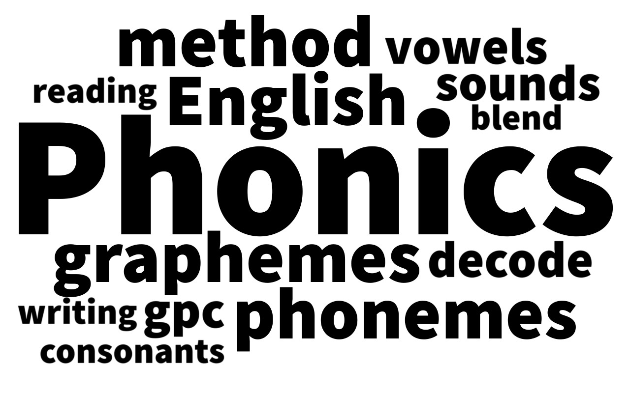 Phonics concepts depicted as a word cloud