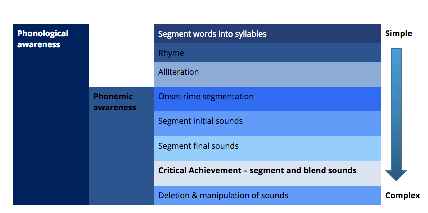 Table showing where phonemic awareness fits into phonological awareness.